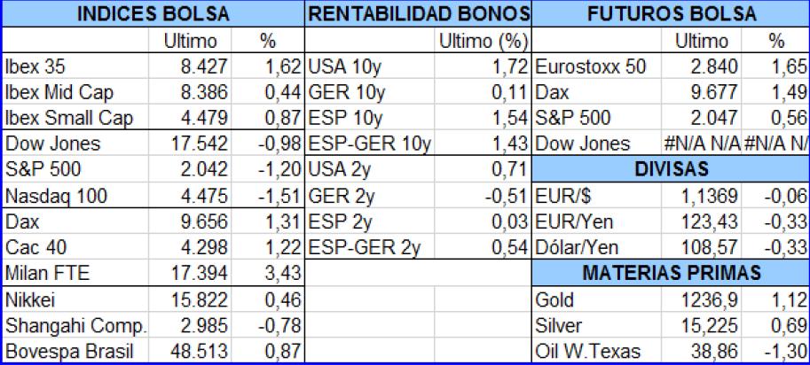 Mercados y Gestión de Valores A.V.   Mg Valores agencia de bolsa ...
