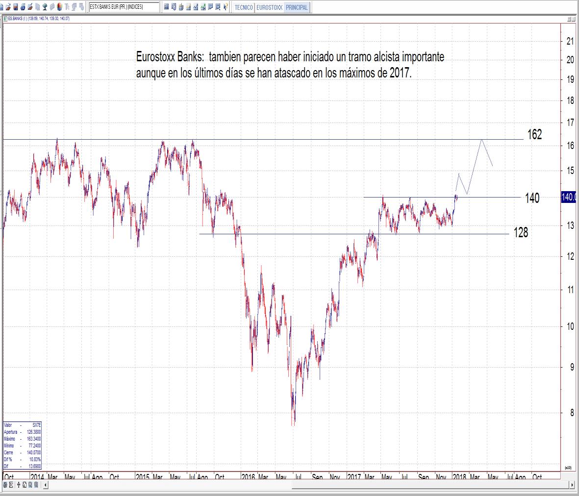 Comentario de mercado | Mercados y Gestión de Valores A.V.