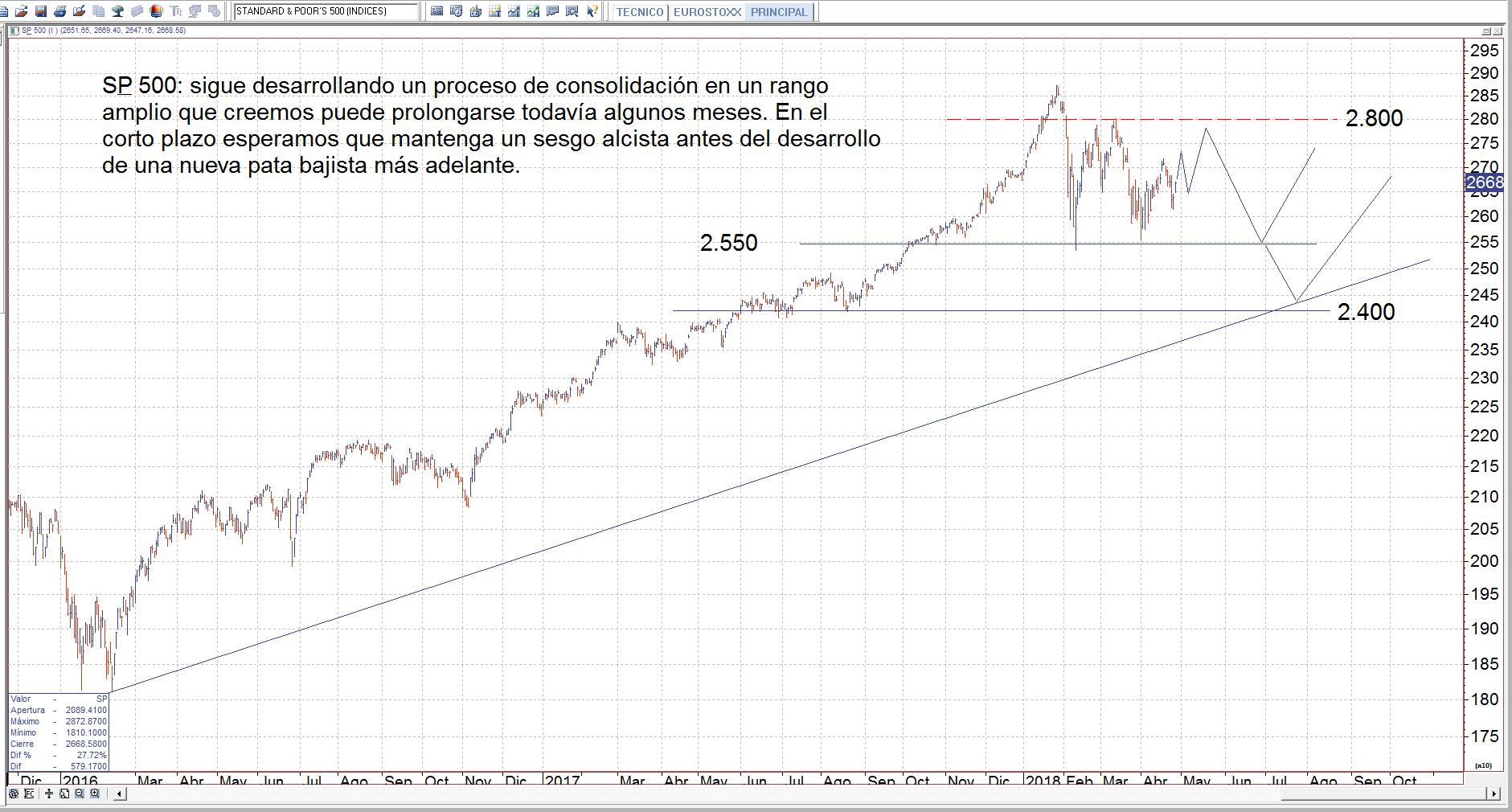 Análisis Técnico | Mercados y Gestión de Valores A.V.